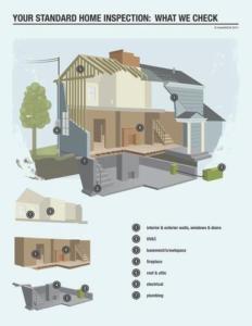 home inspection services Denver